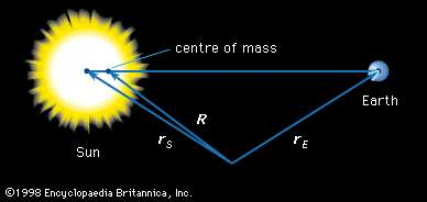 igure 11: The centre of mass of the two-body Earth-Sun system.