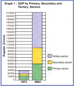 Contribution of sectors into GDP in 1973 and 2003. Observe the tertiary sector(source: NCERT)