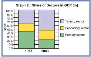 The above two graphs show the unequal growth of contribution of sectors to GDP in perchantage and the size of employment they accommodate during 30 years (source: NCERT)