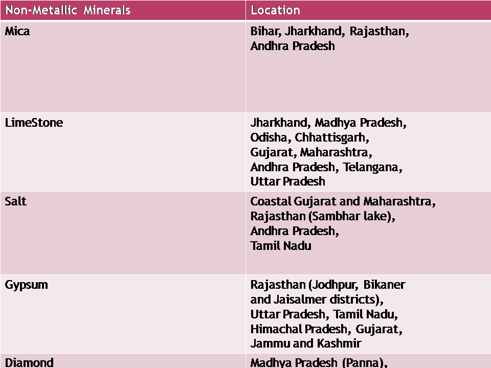 non metallic mineral india.png