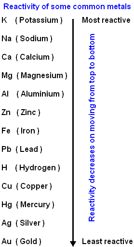 reactivity series of some metals