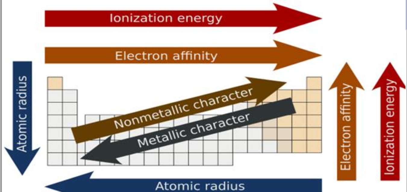 different properties of element in modern periodic table