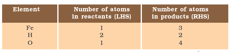 list of elements present in chemical reaction i.e. iron , hydrogen and water